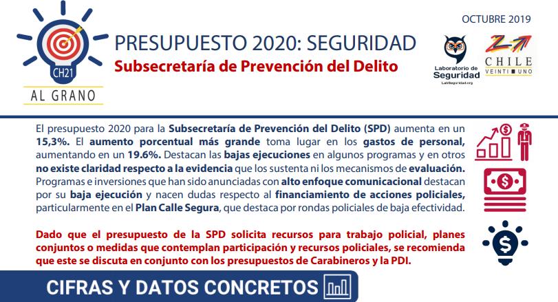 PRESUPUESTO SEGURIDAD 2020: Subsecretaría de Prevención del Delito.
