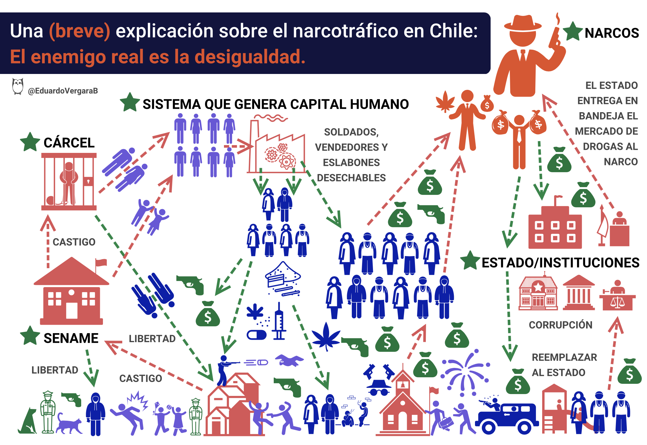 Una (breve) explicación sobre el narcotráfico en Chile: El enemigo real es la desigualdad.